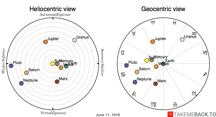 Planetary positions on June 11th, 1916 - Heliocentric and Geocentric views