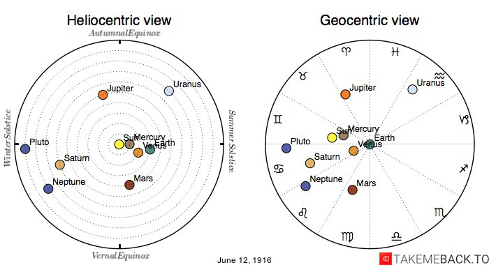 Planetary positions on June 12th, 1916 - Heliocentric and Geocentric views
