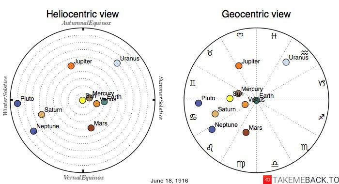Planetary positions on June 18th, 1916 - Heliocentric and Geocentric views