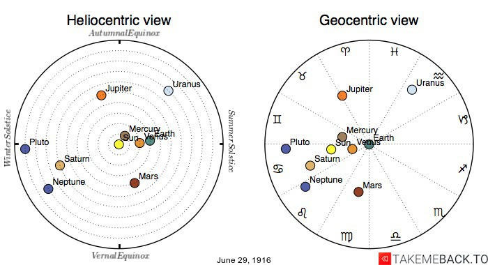 Planetary positions on June 29th, 1916 - Heliocentric and Geocentric views