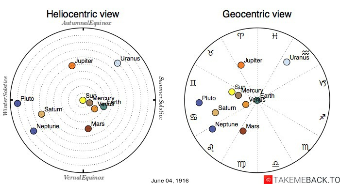 Planetary positions on June 4th, 1916 - Heliocentric and Geocentric views