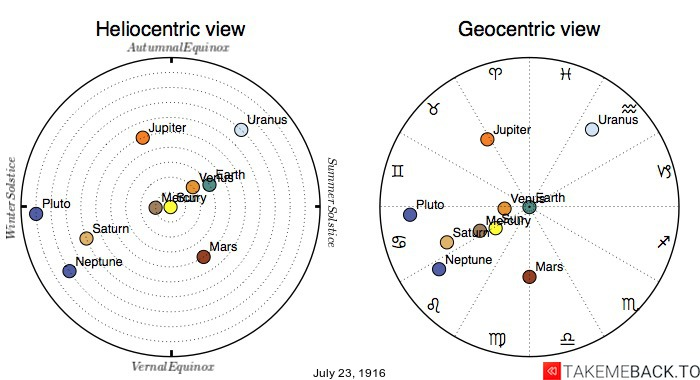 Planetary positions on July 23rd, 1916 - Heliocentric and Geocentric views