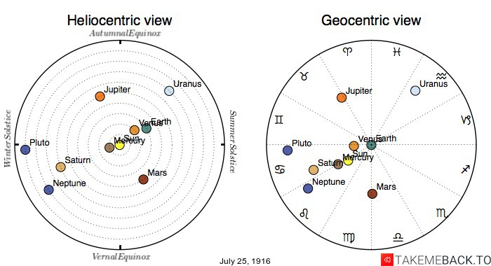 Planetary positions on July 25th, 1916 - Heliocentric and Geocentric views