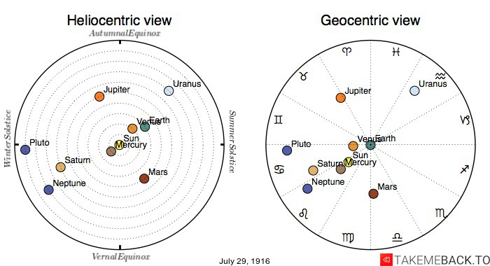 Planetary positions on July 29th, 1916 - Heliocentric and Geocentric views