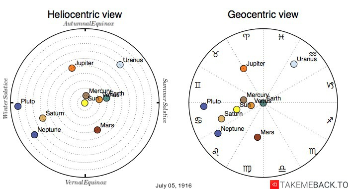 Planetary positions on July 5th, 1916 - Heliocentric and Geocentric views