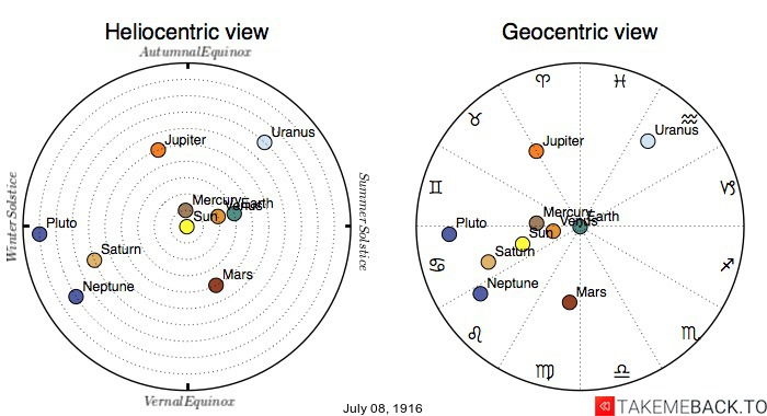 Planetary positions on July 8th, 1916 - Heliocentric and Geocentric views