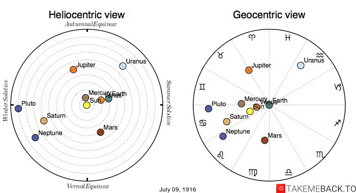 Planetary positions on July 9th, 1916 - Heliocentric and Geocentric views