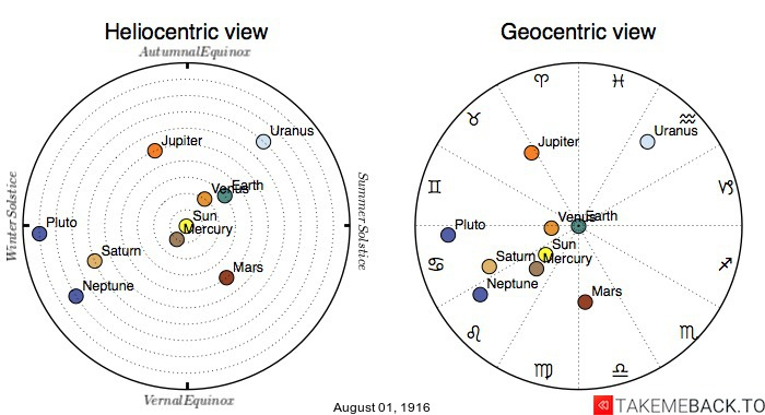 Planetary positions on August 1st, 1916 - Heliocentric and Geocentric views