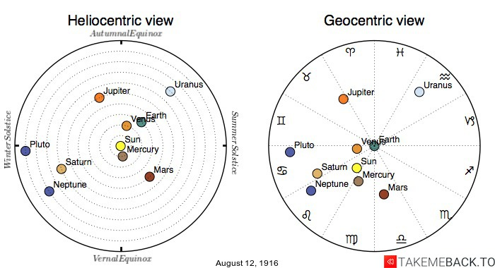 Planetary positions on August 12th, 1916 - Heliocentric and Geocentric views