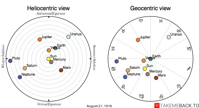 Planetary positions on August 21st, 1916 - Heliocentric and Geocentric views