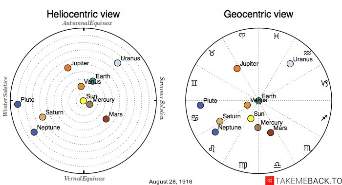 Planetary positions on August 28th, 1916 - Heliocentric and Geocentric views
