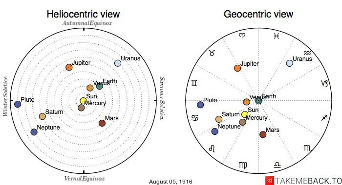Planetary positions on August 5th, 1916 - Heliocentric and Geocentric views