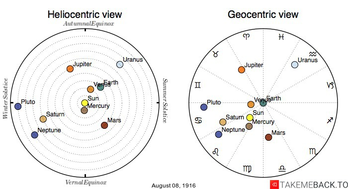 Planetary positions on August 8th, 1916 - Heliocentric and Geocentric views