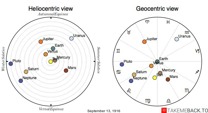 Planetary positions on September 13th, 1916 - Heliocentric and Geocentric views