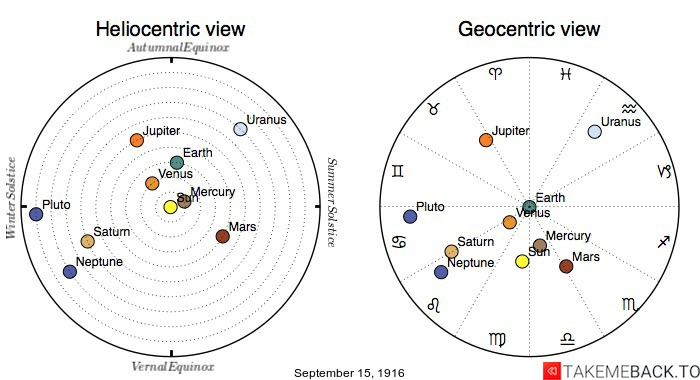 Planetary positions on September 15th, 1916 - Heliocentric and Geocentric views