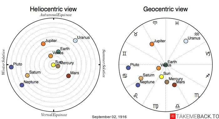 Planetary positions on September 2nd, 1916 - Heliocentric and Geocentric views