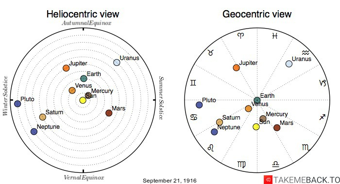 Planetary positions on September 21st, 1916 - Heliocentric and Geocentric views