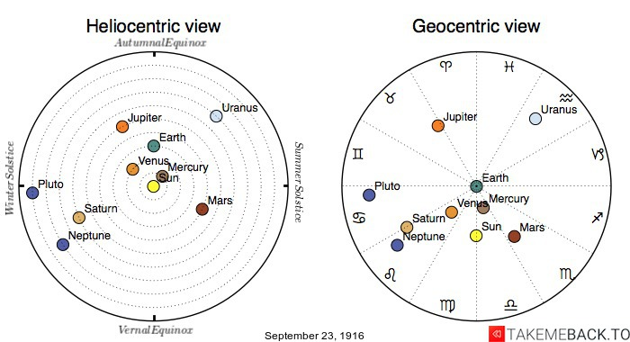 Planetary positions on September 23rd, 1916 - Heliocentric and Geocentric views