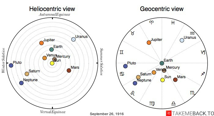 Planetary positions on September 26th, 1916 - Heliocentric and Geocentric views