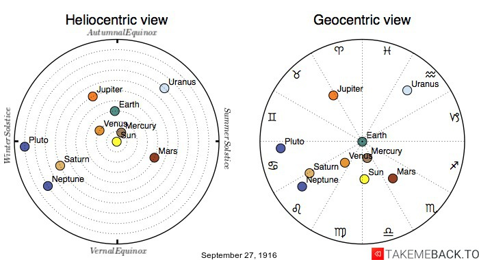 Planetary positions on September 27th, 1916 - Heliocentric and Geocentric views
