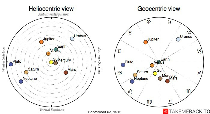 Planetary positions on September 3rd, 1916 - Heliocentric and Geocentric views