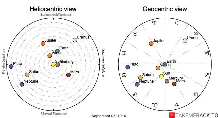 Planetary positions on September 5th, 1916 - Heliocentric and Geocentric views
