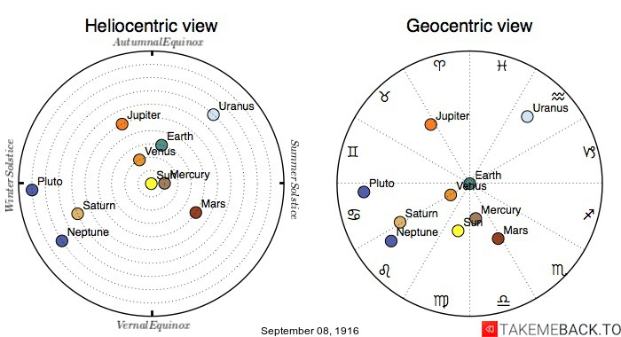 Planetary positions on September 8th, 1916 - Heliocentric and Geocentric views