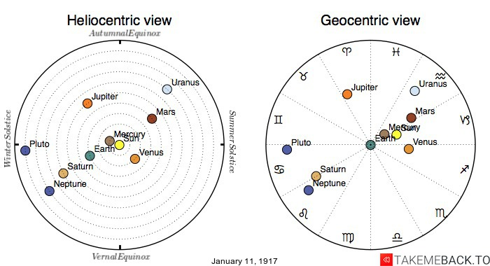Planetary positions on January 11th, 1917 - Heliocentric and Geocentric views