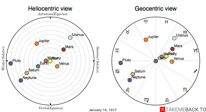 Planetary positions on January 14th, 1917 - Heliocentric and Geocentric views