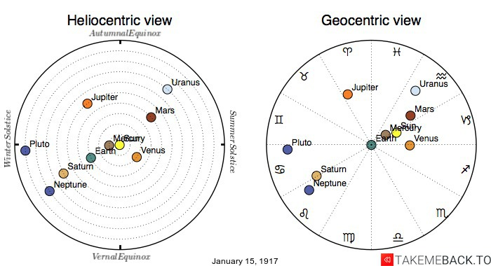 Planetary positions on January 15th, 1917 - Heliocentric and Geocentric views