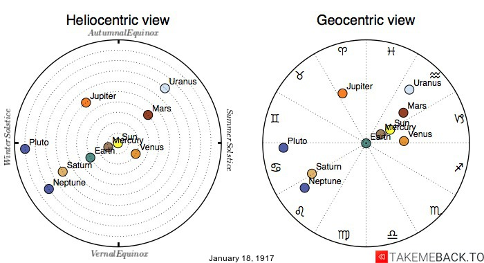 Planetary positions on January 18th, 1917 - Heliocentric and Geocentric views