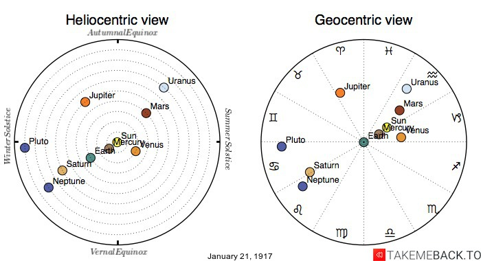 Planetary positions on January 21st, 1917 - Heliocentric and Geocentric views
