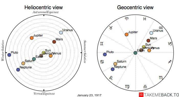 Planetary positions on January 23rd, 1917 - Heliocentric and Geocentric views