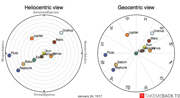 Planetary positions on January 24th, 1917 - Heliocentric and Geocentric views