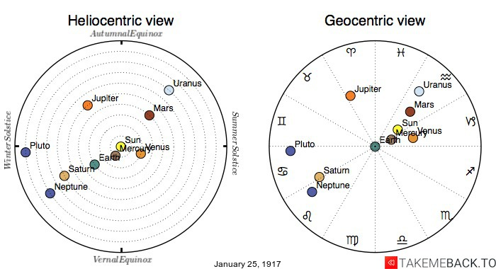Planetary positions on January 25th, 1917 - Heliocentric and Geocentric views
