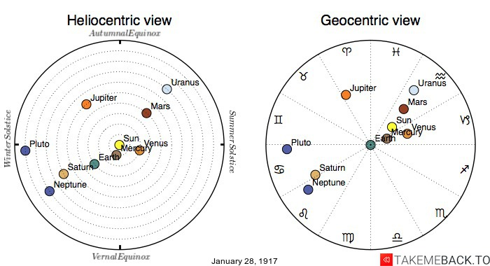 Planetary positions on January 28th, 1917 - Heliocentric and Geocentric views