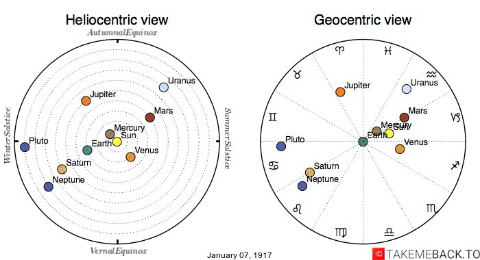 Planetary positions on January 7th, 1917 - Heliocentric and Geocentric views