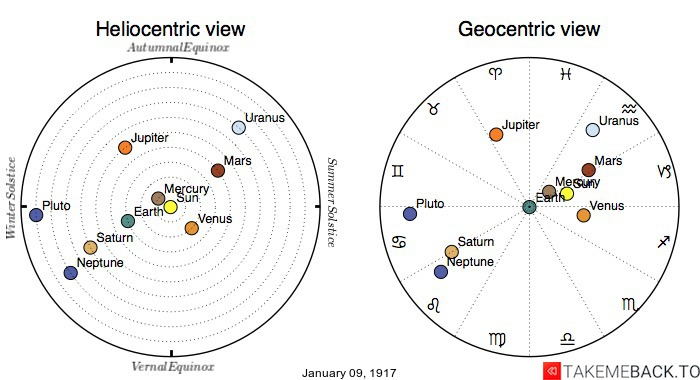 Planetary positions on January 9th, 1917 - Heliocentric and Geocentric views