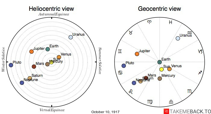 Planetary positions on October 10th, 1917 - Heliocentric and Geocentric views