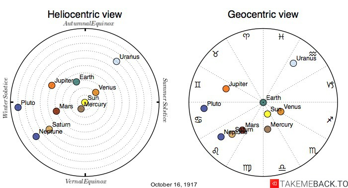 Planetary positions on October 16th, 1917 - Heliocentric and Geocentric views