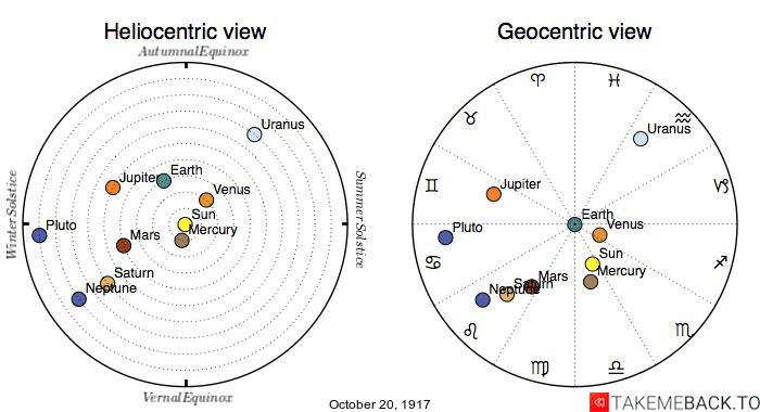 Planetary positions on October 20th, 1917 - Heliocentric and Geocentric views