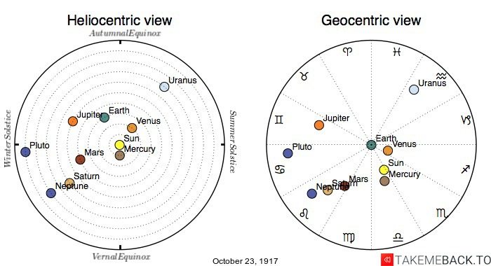 Planetary positions on October 23rd, 1917 - Heliocentric and Geocentric views