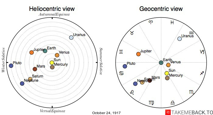 Planetary positions on October 24th, 1917 - Heliocentric and Geocentric views