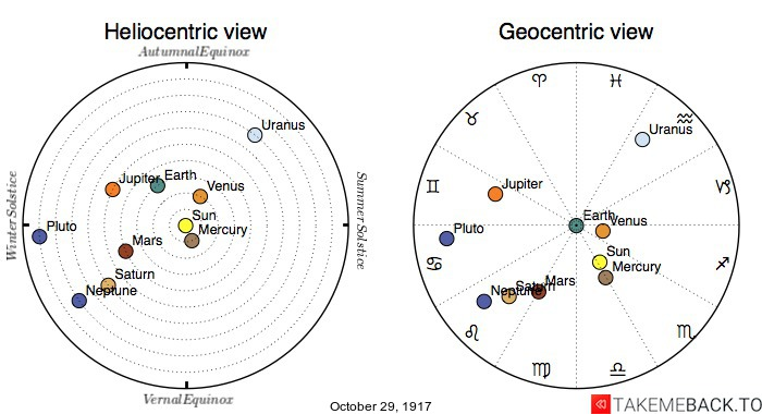 Planetary positions on October 29th, 1917 - Heliocentric and Geocentric views