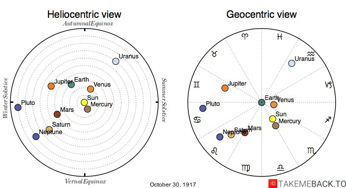 Planetary positions on October 30th, 1917 - Heliocentric and Geocentric views