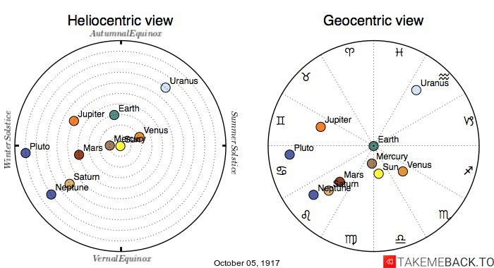 Planetary positions on October 5th, 1917 - Heliocentric and Geocentric views
