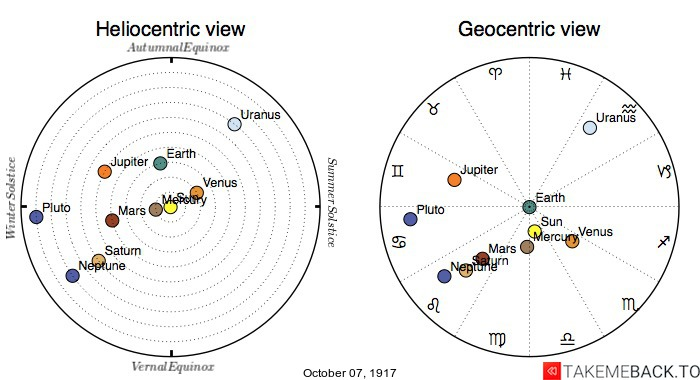 Planetary positions on October 7th, 1917 - Heliocentric and Geocentric views