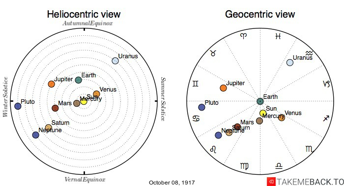 Planetary positions on October 8th, 1917 - Heliocentric and Geocentric views