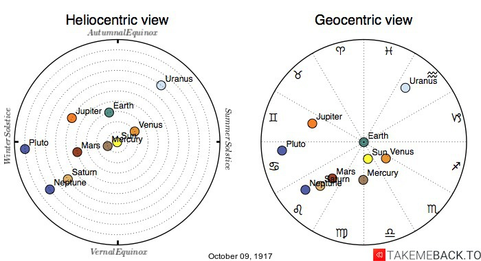 Planetary positions on October 9th, 1917 - Heliocentric and Geocentric views
