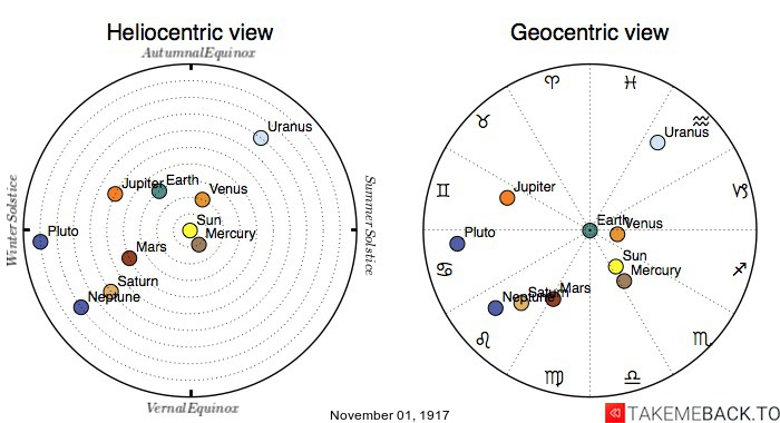 Planetary positions on November 1st, 1917 - Heliocentric and Geocentric views